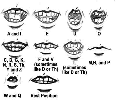 Mouthpositions